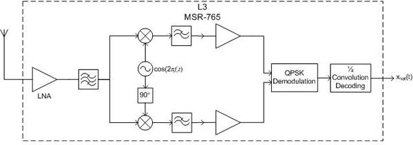 extraordinary orbital systems rh propagation ece gatech edu Database Block Diagram TTC Subway Mania