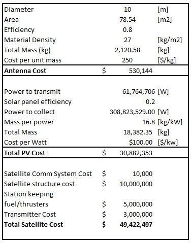 Solar power satellite ground rectenna