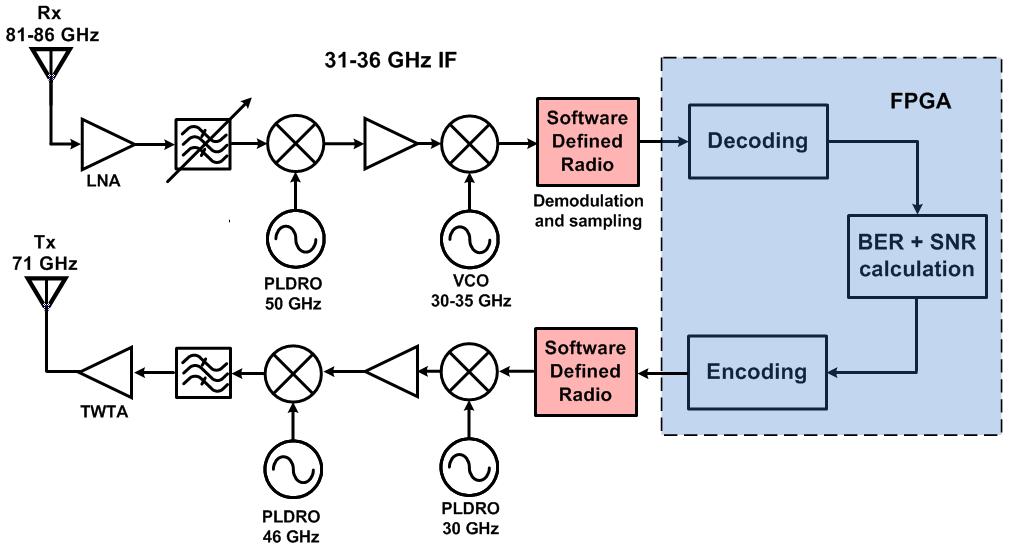 Transponder Design  U00ab Wave